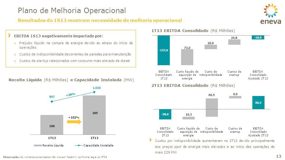 Plano de Melhoria Operacional 13 EBITDA 1S13 negativamente impactado por: o Prejuízo líquido na compra de energia devido ao atraso do início de operaç