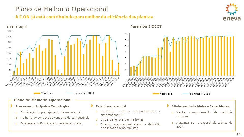 Plano de Melhoria Operacional 14 UTE Itaqui Plano de Melhoria Operacional Processos principais e Tecnologias o Otimização do planejamento de manutençã