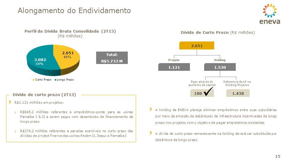 Alongamento do Endividamento 15 Perfil da Dívida Bruta Consolidada (2T13) (R$ milhões) 2.651 1.1211.530 ProjetoHolding Dívida de Curto Prazo (R$ milhõ