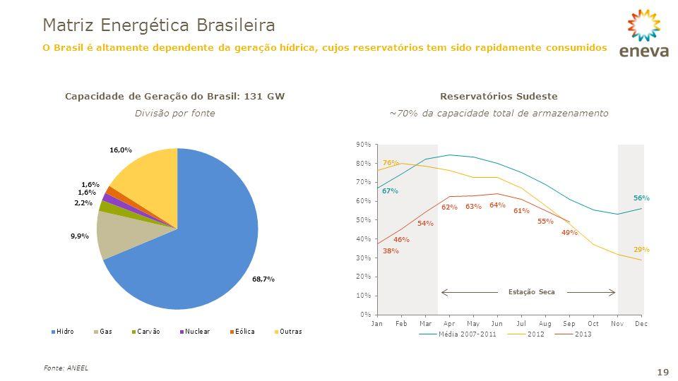 Reservatórios Sudeste ~70% da capacidade total de armazenamento Fonte: ANEEL Capacidade de Geração do Brasil: 131 GW Divisão por fonte O Brasil é alta