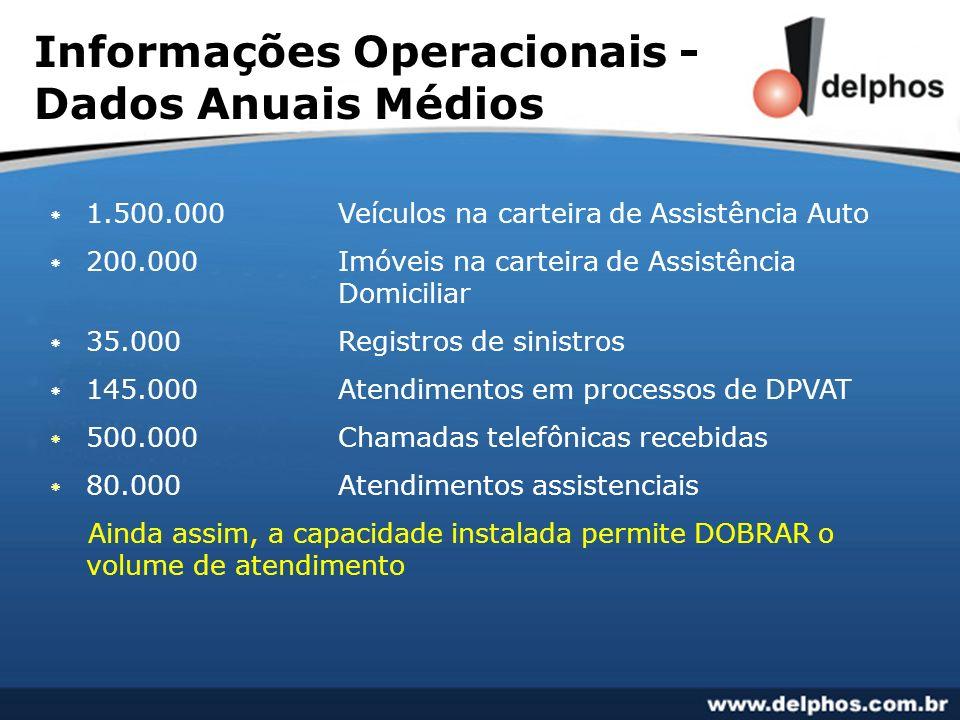 Informações Operacionais - Dados Anuais Médios * 1.500.000 Veículos na carteira de Assistência Auto * 200.000 Imóveis na carteira de Assistência Domic