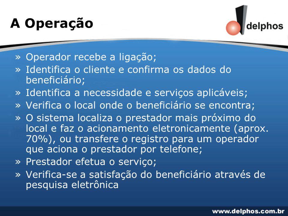 A Operação »Operador recebe a ligação; »Identifica o cliente e confirma os dados do beneficiário; »Identifica a necessidade e serviços aplicáveis; »Ve