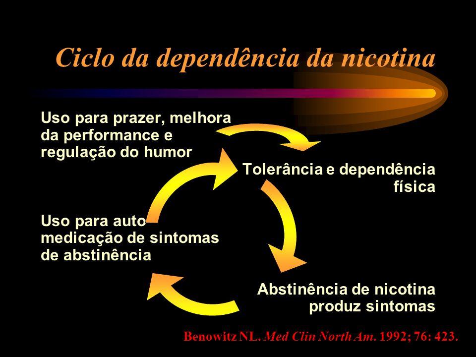 Ciclo da dependência da nicotina Uso para prazer, melhora da performance e regulação do humor Tolerância e dependência física Uso para auto- medicação