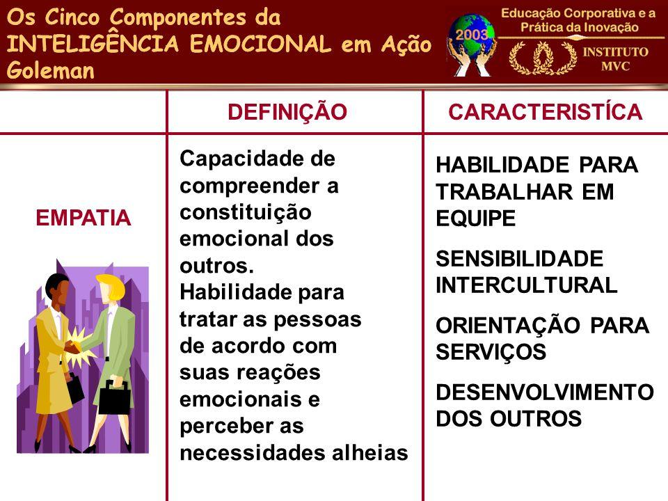 DEFINIÇÃOCARACTERISTÍCA EMPATIA Capacidade de compreender a constituição emocional dos outros. Habilidade para tratar as pessoas de acordo com suas re