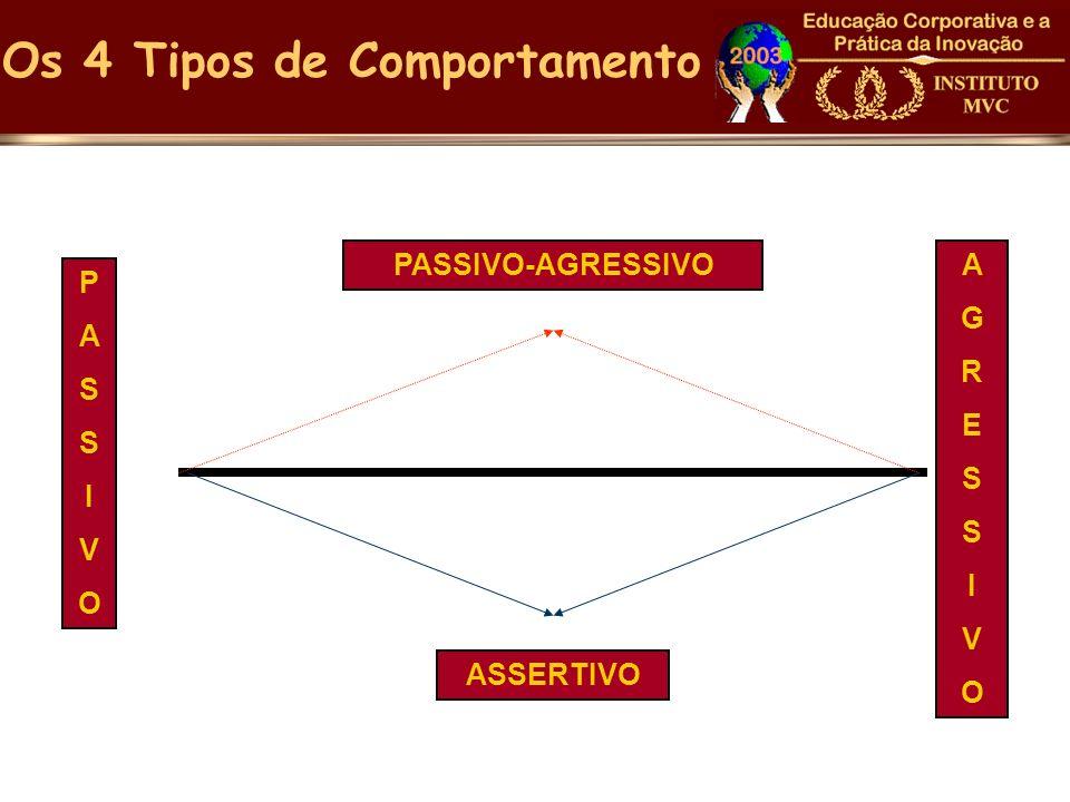 PASSIVOPASSIVO AGRESSIVOAGRESSIVO PASSIVO-AGRESSIVO ASSERTIVO Os 4 Tipos de Comportamento