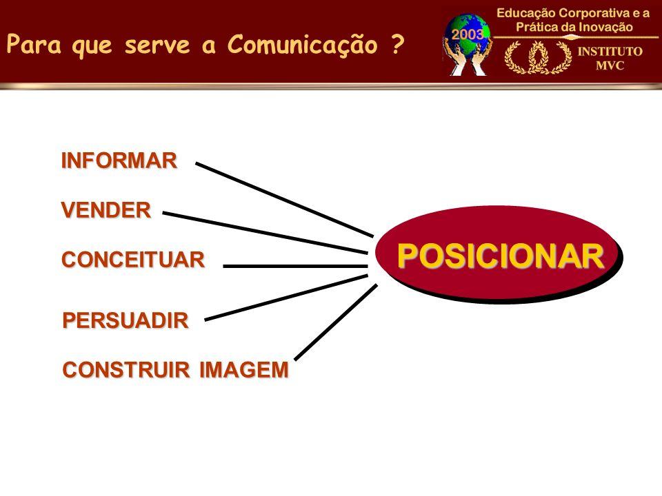 Para que serve a Comunicação ?POSICIONAR INFORMAR VENDER CONCEITUAR PERSUADIR CONSTRUIR IMAGEM