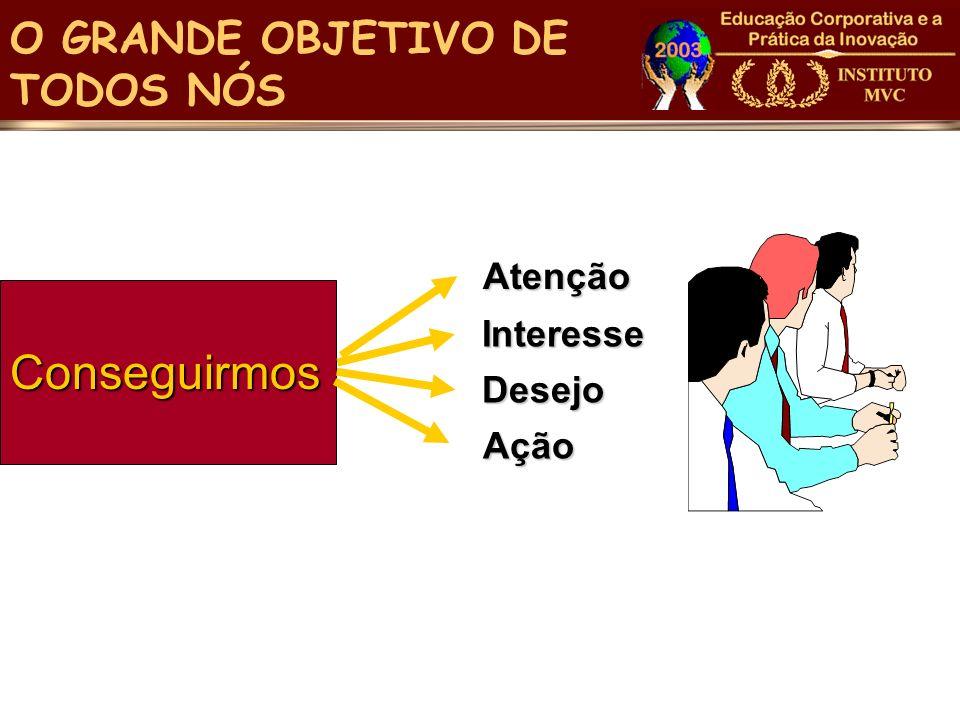 Atenção Atenção Conseguirmos O GRANDE OBJETIVO DE TODOS NÓS Interesse Desejo Ação Ação