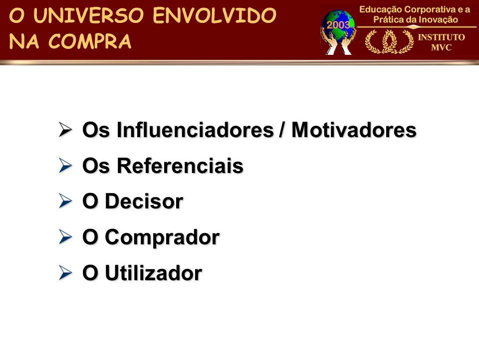 O UNIVERSO ENVOLVIDO NA COMPRA Os Influenciadores / Motivadores Os Influenciadores / Motivadores Os Referenciais Os Referenciais O Decisor O Decisor O