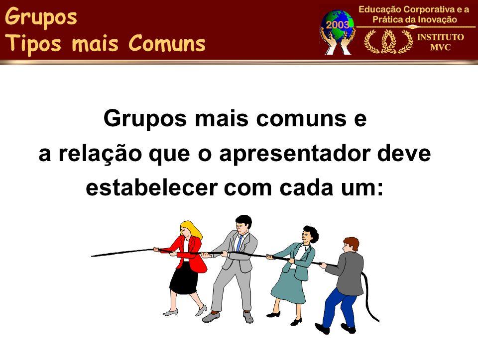 Grupos mais comuns e a relação que o apresentador deve estabelecer com cada um: Grupos Tipos mais Comuns