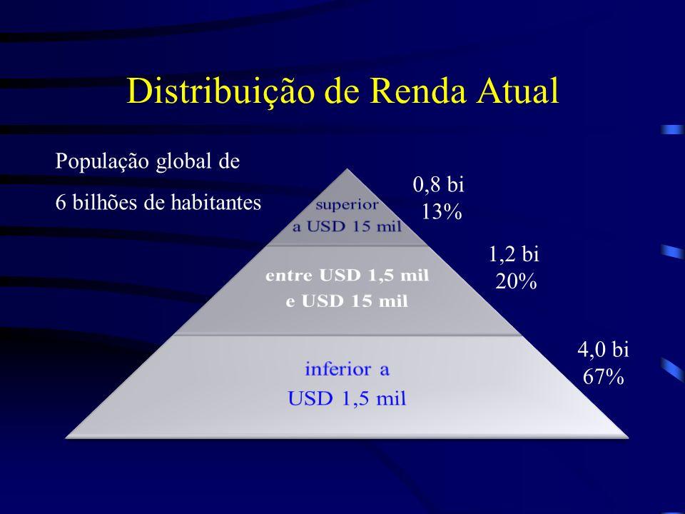 Distribuição de Renda Atual 0,8 bi 13% 1,2 bi 20% 4,0 bi 67% População global de 6 bilhões de habitantes