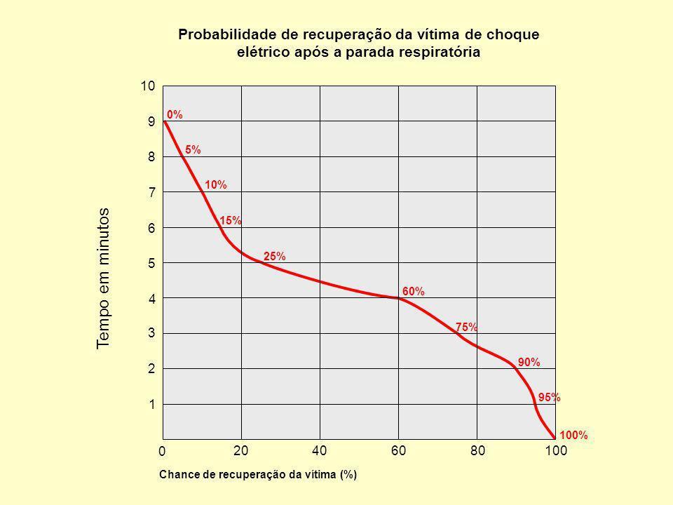 Tempo em minutos para iniciar a reanimação cardio-pulmonar Probabilidade de recuperação da vítima de choque elétrico após a parada respiratória 0 Chance de recuperação da vítima (%) 20406080100 1 2 3 4 5 6 7 8 9 10 0% 5% 10% 15% 25% 60% 75% 90% 95% 100% Tempo em minutos