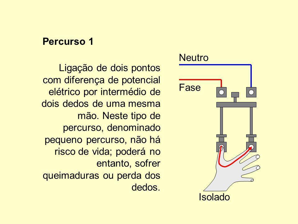 Ligação de dois pontos com diferença de potencial elétrico por intermédio de dois dedos de uma mesma mão.