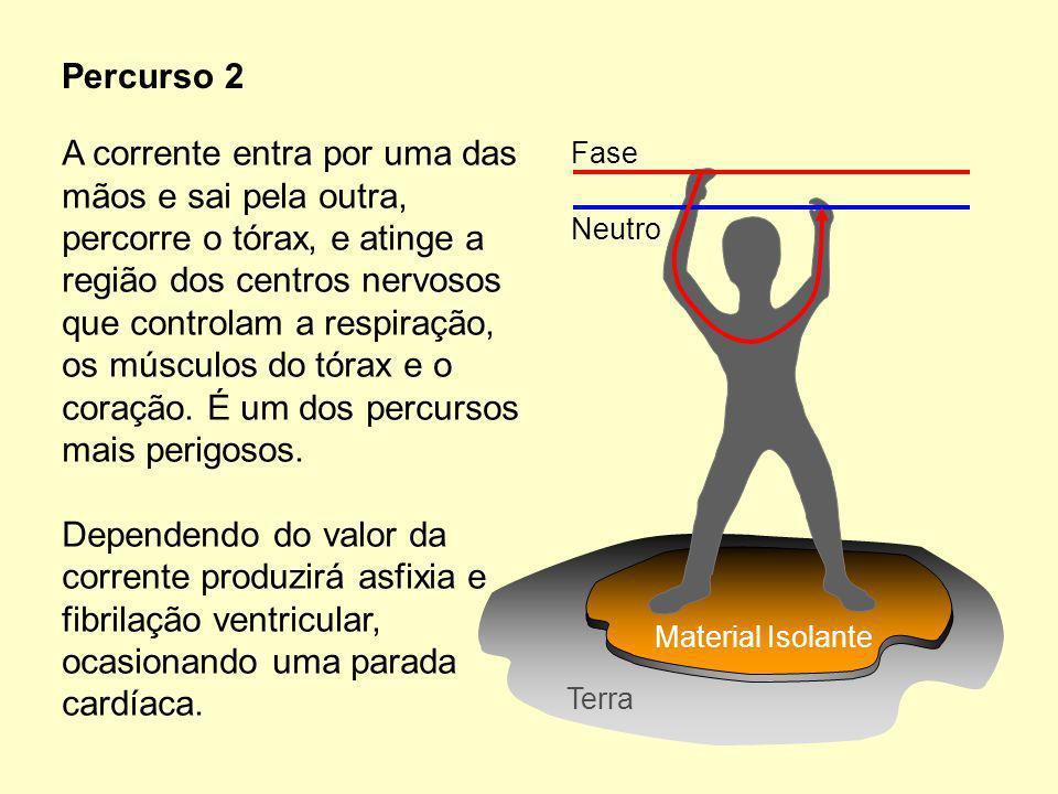 A corrente entra por uma das mãos e sai pela outra, percorre o tórax, e atinge a região dos centros nervosos que controlam a respiração, os músculos do tórax e o coração.