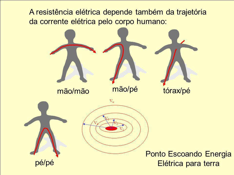 A resistência elétrica depende também da trajetória da corrente elétrica pelo corpo humano: mão/pé mão/mão tórax/pé pé/pé Ponto Escoando Energia Elétrica para terra V4V4 V3V3 V2V2 V1V1 VnVn