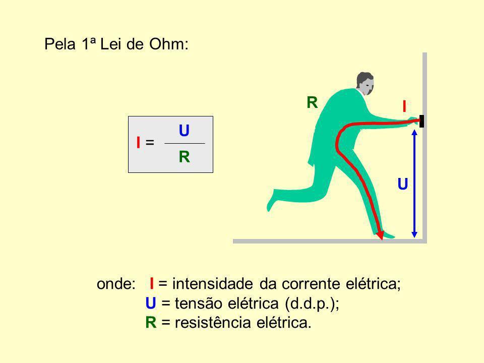 Pela 1ª Lei de Ohm: I = U R onde: I = intensidade da corrente elétrica; U = tensão elétrica (d.d.p.); R = resistência elétrica.