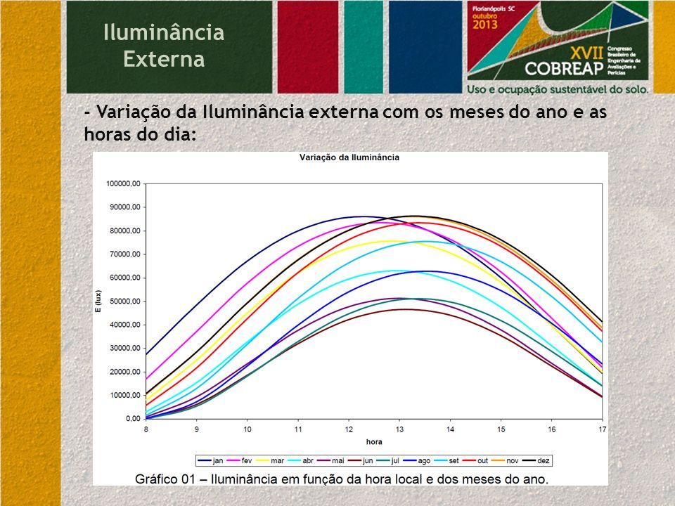 Iluminância Externa - Variação da Iluminância externa com os meses do ano e as horas do dia: