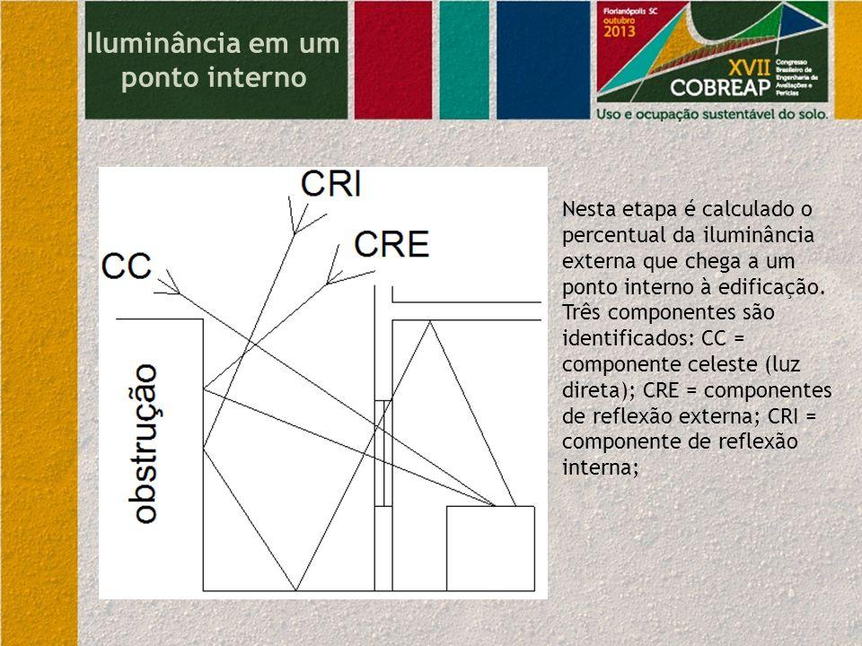 Iluminância em um ponto interno Nesta etapa é calculado o percentual da iluminância externa que chega a um ponto interno à edificação. Três componente