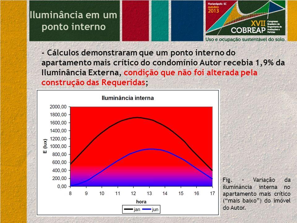 Iluminância em um ponto interno - Cálculos demonstraram que um ponto interno do apartamento mais crítico do condomínio Autor recebia 1,9% da Iluminânc