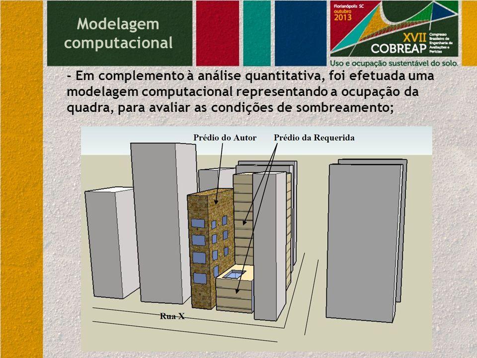 Modelagem computacional - Em complemento à análise quantitativa, foi efetuada uma modelagem computacional representando a ocupação da quadra, para ava