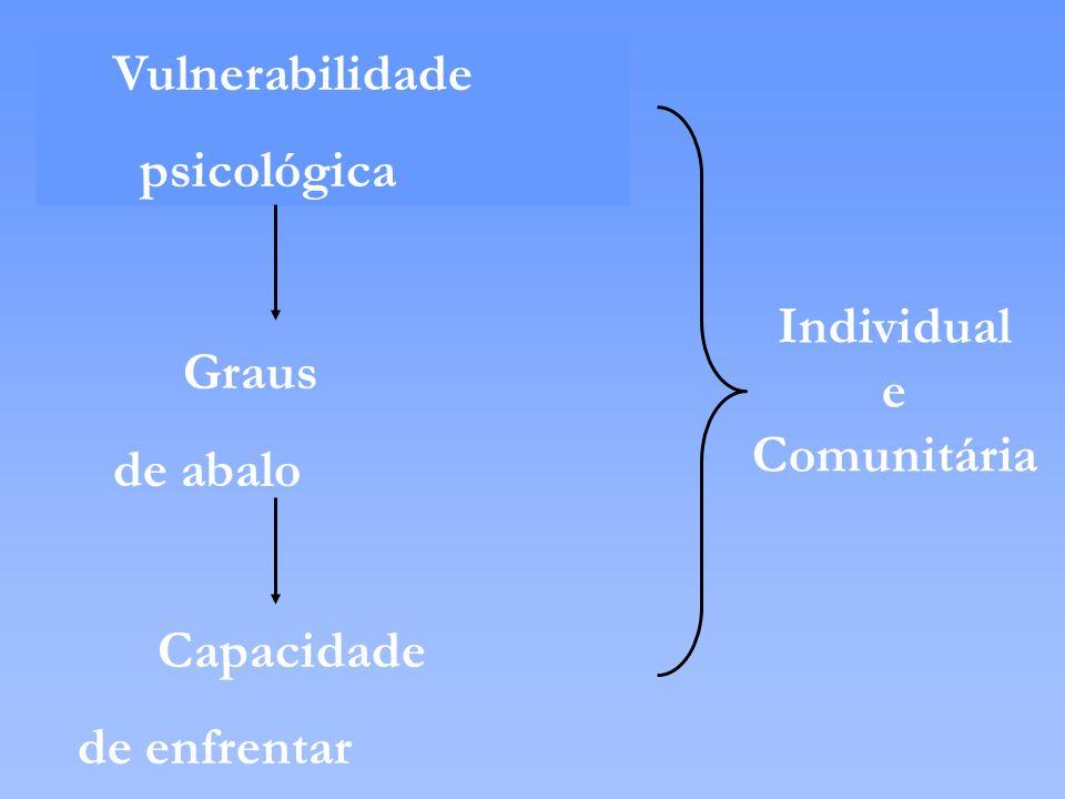 Vulnerabilidade psicológica Graus de abalo Capacidade de enfrentar Individual e Comunitária