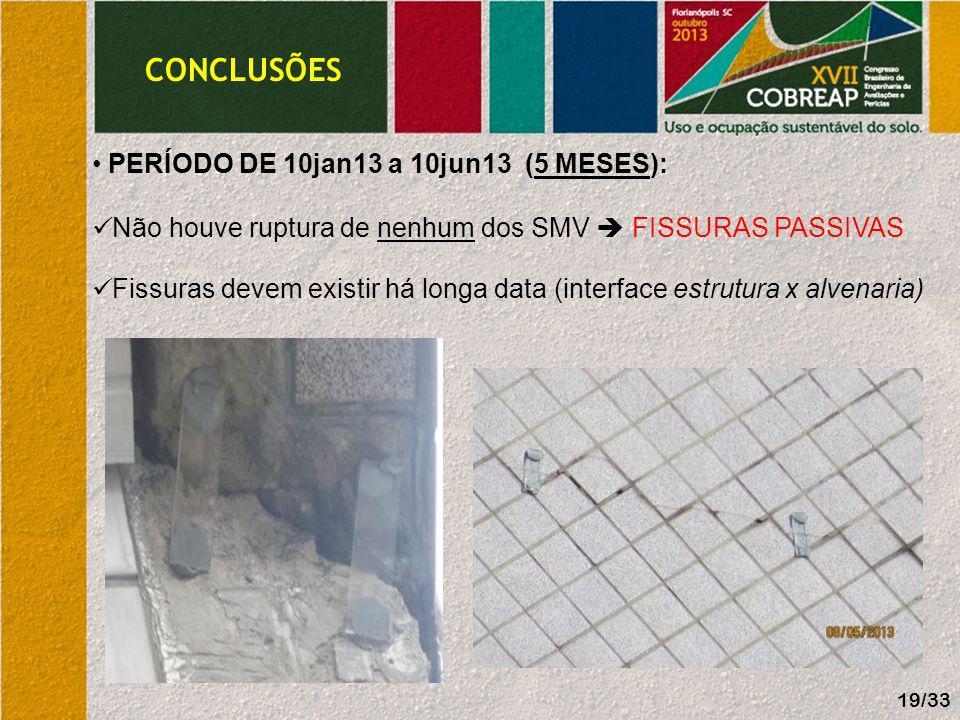 CONCLUSÕES PERÍODO DE 10jan13 a 10jun13 (5 MESES): Não houve ruptura de nenhum dos SMV FISSURAS PASSIVAS Fissuras devem existir há longa data (interfa