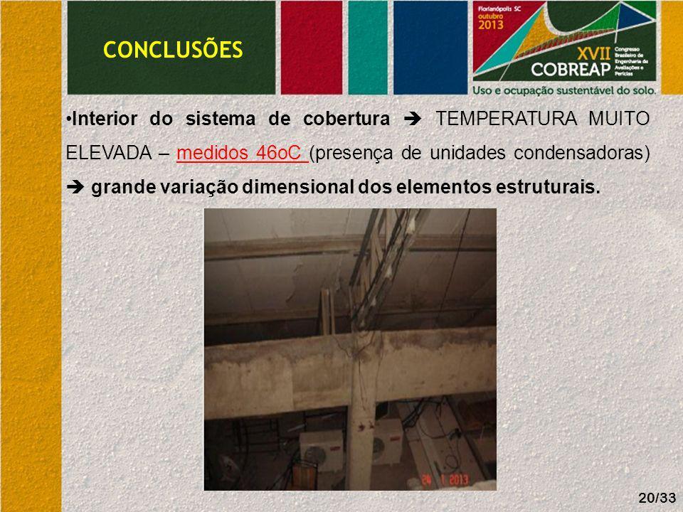 CONCLUSÕES Interior do sistema de cobertura TEMPERATURA MUITO ELEVADA – medidos 46oC (presença de unidades condensadoras) grande variação dimensional