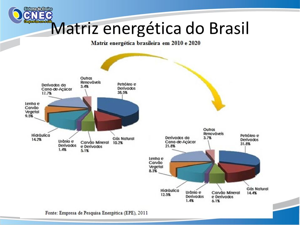 Matriz energética do Brasil