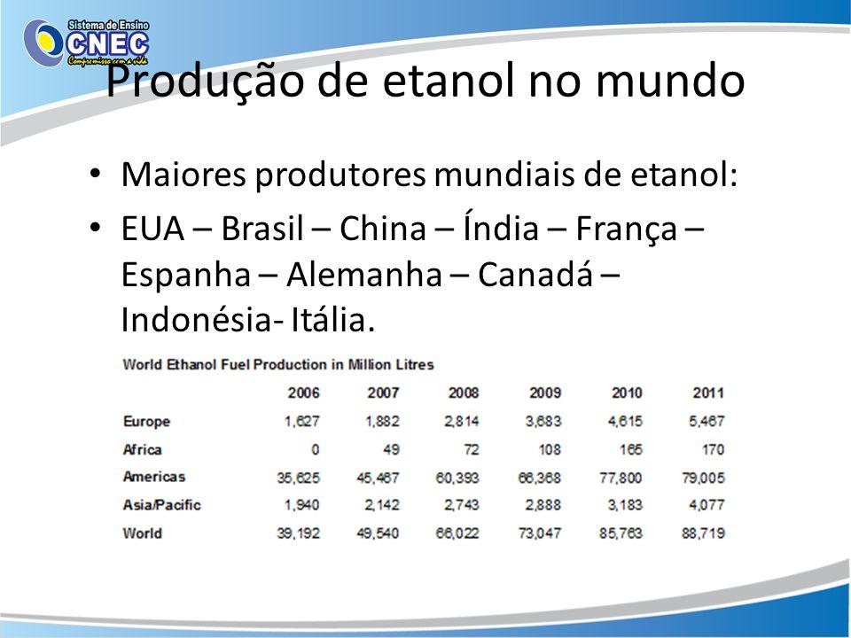 Produção de etanol no mundo Maiores produtores mundiais de etanol: EUA – Brasil – China – Índia – França – Espanha – Alemanha – Canadá – Indonésia- It
