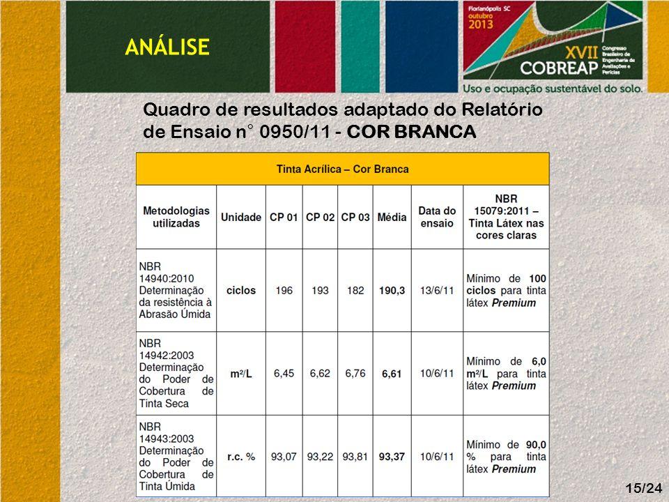ANÁLISE 15/24 Quadro de resultados adaptado do Relatório de Ensaio n° 0950/11 - COR BRANCA