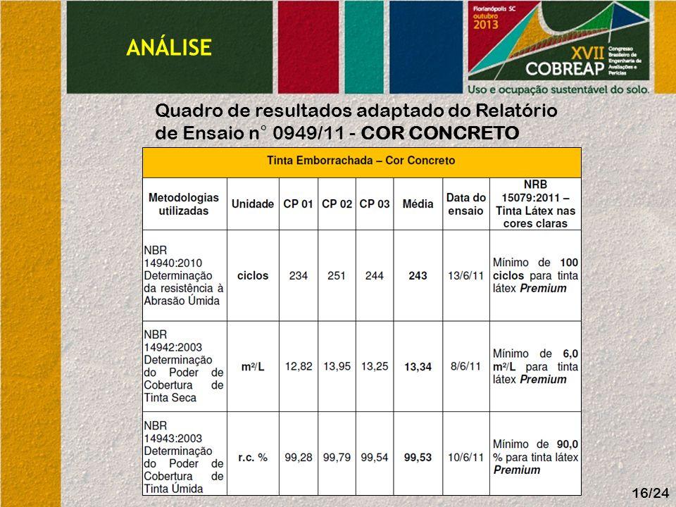 ANÁLISE 16/24 Quadro de resultados adaptado do Relatório de Ensaio n° 0949/11 - COR CONCRETO