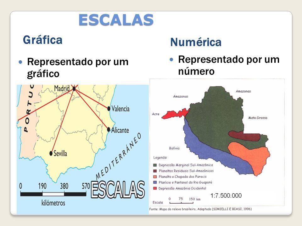 ESCALAS Gráfica Numérica Representado por um gráfico Representado por um número