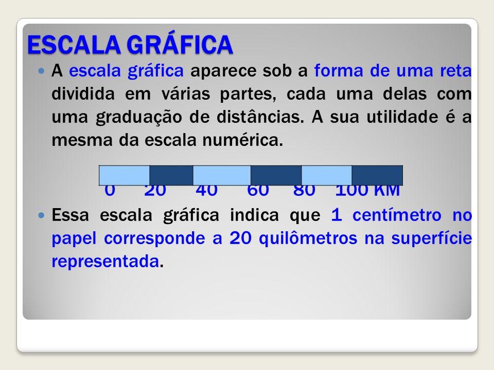 ESCALA GRÁFICA A escala gráfica aparece sob a forma de uma reta dividida em várias partes, cada uma delas com uma graduação de distâncias.