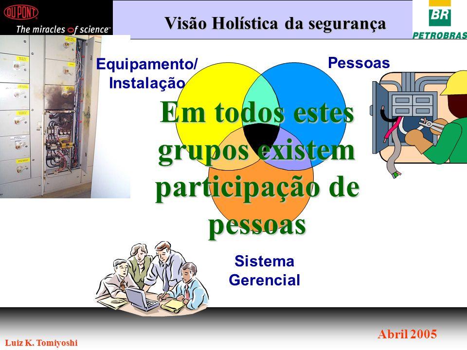 Luiz K. Tomiyoshi Abril 2005 Sistema Gerencial Pessoas Equipamento/ Instalação Visão Holística da segurança Em todos estes grupos existem participação