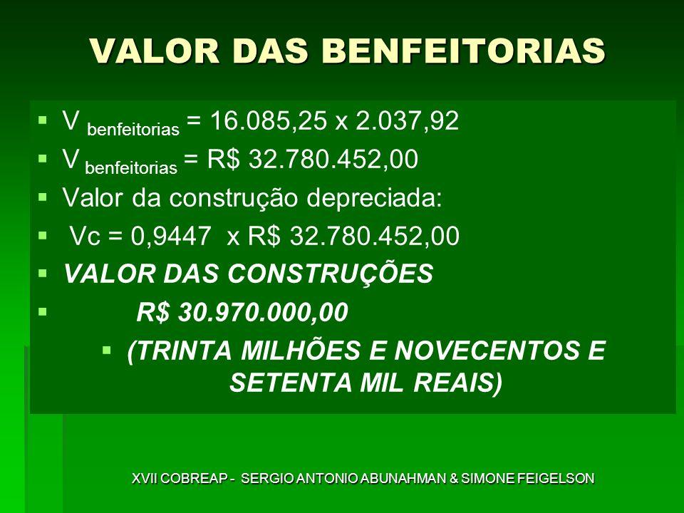 V benfeitorias = 16.085,25 x 2.037,92 V benfeitorias = R$ 32.780.452,00 Valor da construção depreciada: Vc = 0,9447 x R$ 32.780.452,00 VALOR DAS CONST