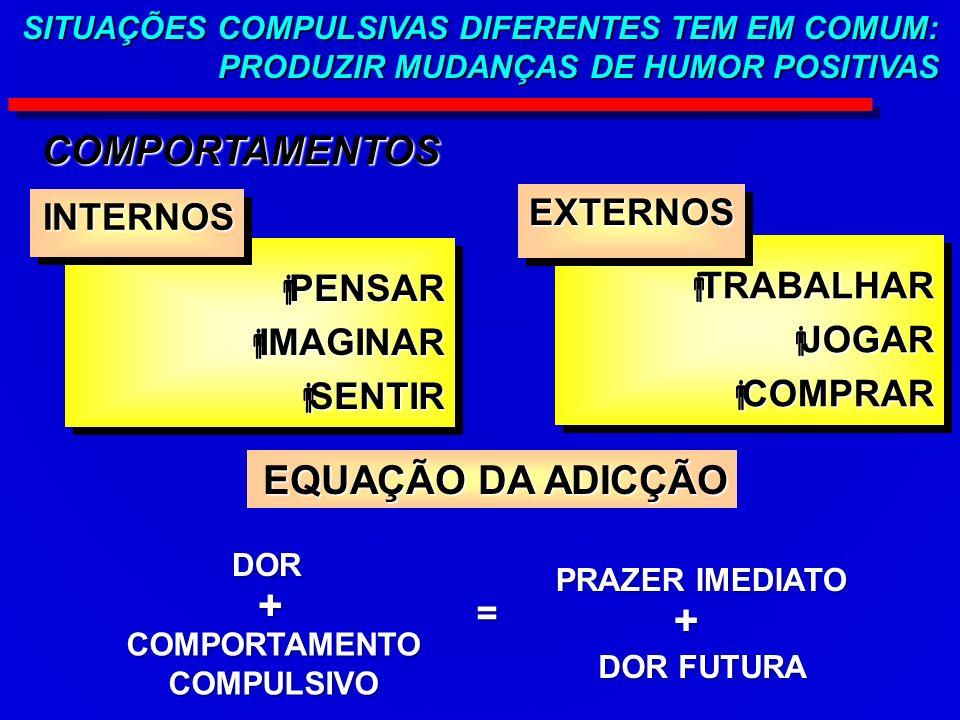 SITUAÇÕES COMPULSIVAS DIFERENTES TEM EM COMUM: PRODUZIR MUDANÇAS DE HUMOR POSITIVAS COMPORTAMENTOS PENSAR PENSAR IMAGINAR IMAGINAR SENTIR SENTIR PENSAR PENSAR IMAGINAR IMAGINAR SENTIR SENTIR INTERNOSINTERNOS TRABALHAR TRABALHAR JOGAR JOGAR COMPRAR COMPRAR TRABALHAR TRABALHAR JOGAR JOGAR COMPRAR COMPRAR EXTERNOSEXTERNOS EQUAÇÃO DA ADICÇÃO DOR COMPORTAMENTO COMPULSIVO PRAZER IMEDIATO DOR FUTURA + + =