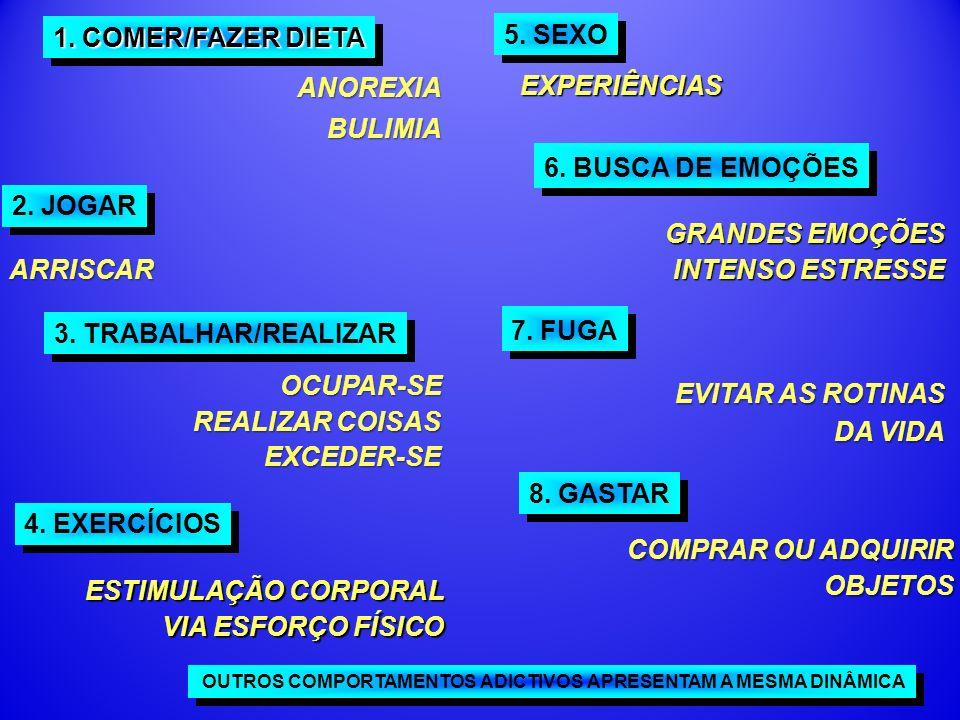 1.COMER/FAZER DIETA 2. JOGAR 3. TRABALHAR/REALIZAR 6.