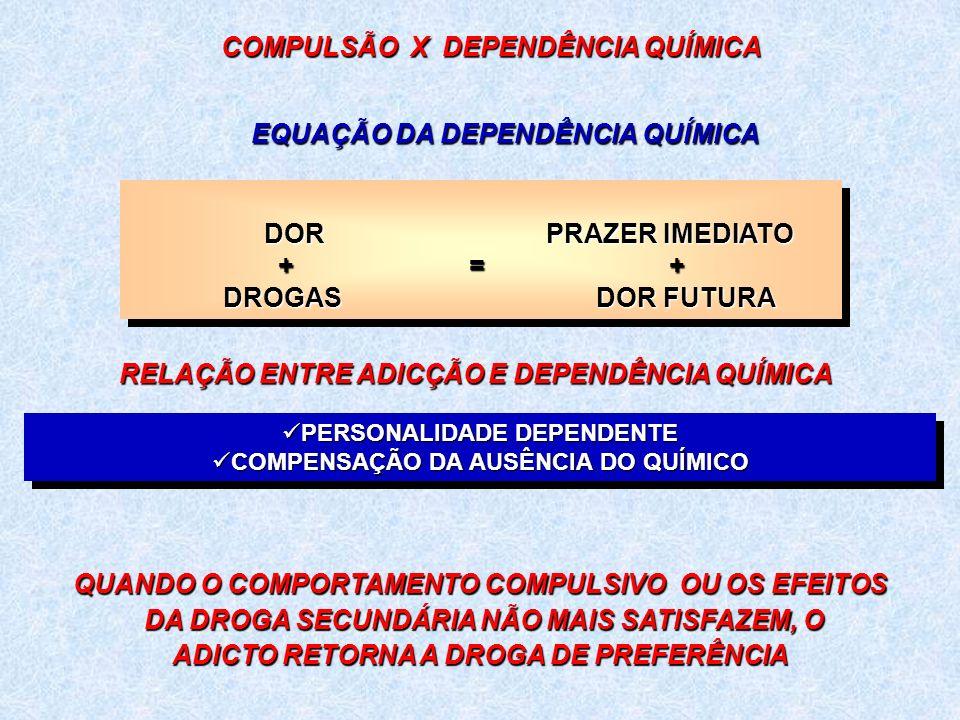 COMPULSÃO X DEPENDÊNCIA QUÍMICA PERSONALIDADE DEPENDENTE PERSONALIDADE DEPENDENTE COMPENSAÇÃO DA AUSÊNCIA DO QUÍMICO COMPENSAÇÃO DA AUSÊNCIA DO QUÍMICO PERSONALIDADE DEPENDENTE PERSONALIDADE DEPENDENTE COMPENSAÇÃO DA AUSÊNCIA DO QUÍMICO COMPENSAÇÃO DA AUSÊNCIA DO QUÍMICO EQUAÇÃO DA DEPENDÊNCIA QUÍMICA RELAÇÃO ENTRE ADICÇÃO E DEPENDÊNCIA QUÍMICA QUANDO O COMPORTAMENTO COMPULSIVO OU OS EFEITOS DA DROGA SECUNDÁRIA NÃO MAIS SATISFAZEM, O DA DROGA SECUNDÁRIA NÃO MAIS SATISFAZEM, O ADICTO RETORNA A DROGA DE PREFERÊNCIA DOR PRAZER IMEDIATO + = + DOR PRAZER IMEDIATO + = + DROGAS DOR FUTURA DROGAS DOR FUTURA DOR PRAZER IMEDIATO + = + DOR PRAZER IMEDIATO + = + DROGAS DOR FUTURA DROGAS DOR FUTURA