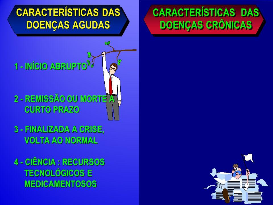CARACTERÍSTICAS DAS DOENÇAS AGUDAS 1 - INÍCIO ABRUPTO 2 - REMISSÃO OU MORTE A CURTO PRAZO 3 - FINALIZADA A CRISE, VOLTA AO NORMAL 4 - CIÊNCIA : RECURSOS TECNOLÓGICOS E MEDICAMENTOSOS CARACTERÍSTICAS DAS DOENÇAS CRÔNICAS