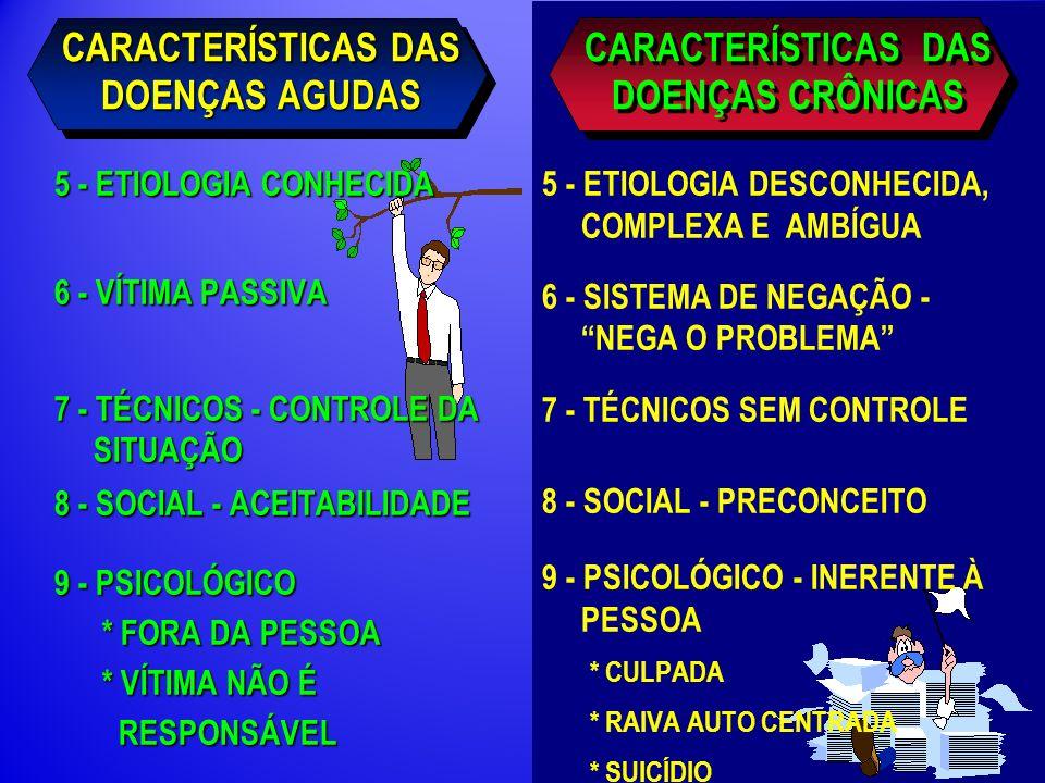 CARACTERÍSTICAS DAS DOENÇAS AGUDAS 5 - ETIOLOGIA CONHECIDA 6 - VÍTIMA PASSIVA 7 - TÉCNICOS - CONTROLE DA SITUAÇÃO 8 - SOCIAL - ACEITABILIDADE 9 - PSICOLÓGICO * FORA DA PESSOA * FORA DA PESSOA * VÍTIMA NÃO É * VÍTIMA NÃO É RESPONSÁVEL RESPONSÁVEL 5 - ETIOLOGIA DESCONHECIDA, COMPLEXA E AMBÍGUA 6 - SISTEMA DE NEGAÇÃO - NEGA O PROBLEMA 7 - TÉCNICOS SEM CONTROLE 8 - SOCIAL - PRECONCEITO 9 - PSICOLÓGICO - INERENTE À PESSOA * CULPADA * RAIVA AUTO CENTRADA * SUICÍDIO CARACTERÍSTICAS DAS DOENÇAS CRÔNICAS