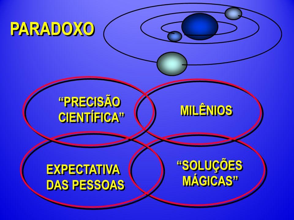 PARADOXO PRECISÃO CIENTÍFICA PRECISÃO CIENTÍFICA MILÊNIOS SOLUÇÕES MÁGICAS SOLUÇÕES MÁGICAS EXPECTATIVA DAS PESSOAS EXPECTATIVA DAS PESSOAS