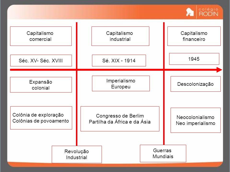 CAPITALISMO FINANCEIRO PERÍODO BIPOLAR PERÍODO MULTIPOLAR –Disputa tecnológica.