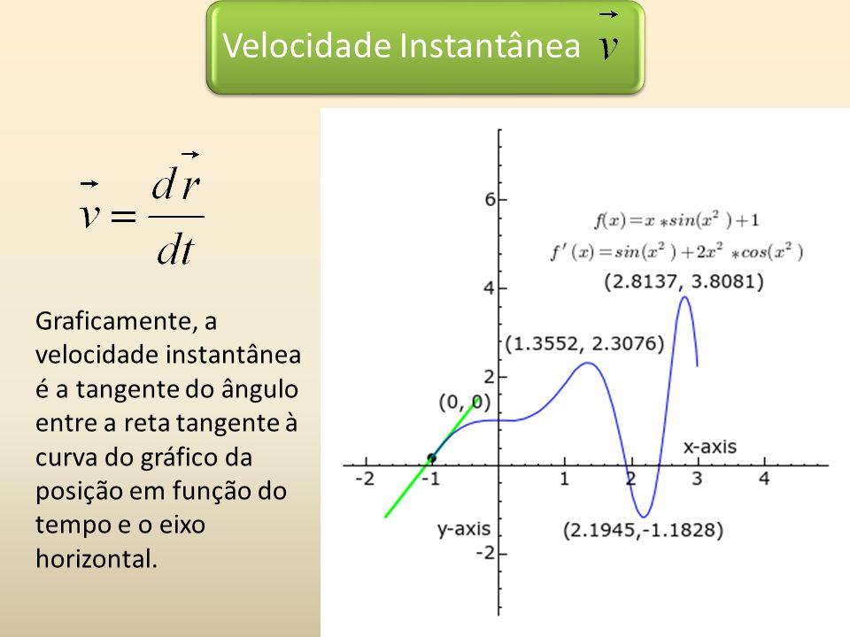Velocidade Instantânea Graficamente, a velocidade instantânea é a tangente do ângulo entre a reta tangente à curva do gráfico da posição em função do