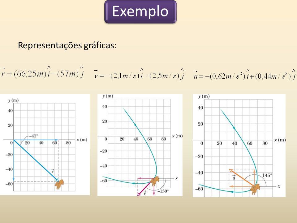 Representações gráficas: Exemplo