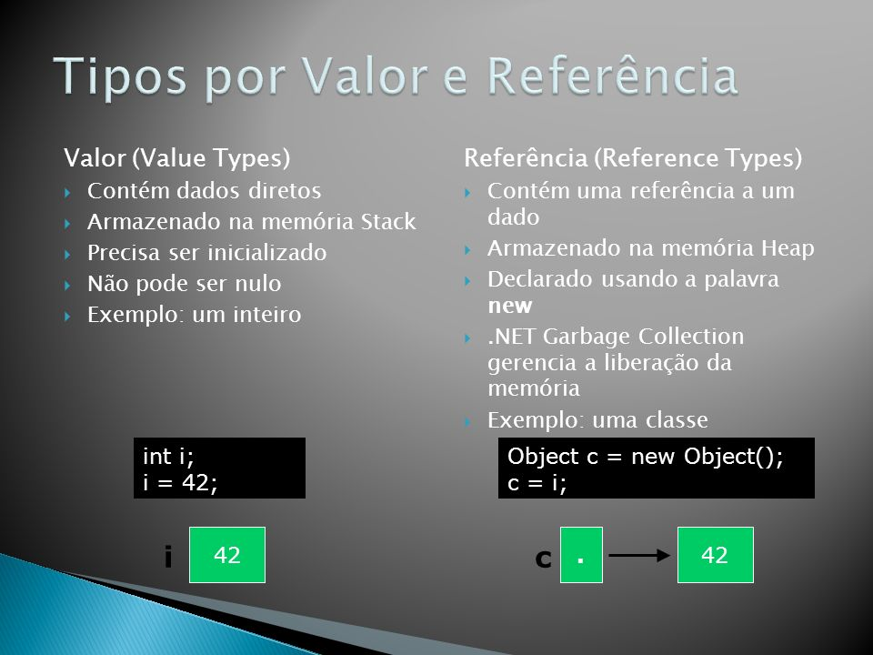 Valor (Value Types) Contém dados diretos Armazenado na memória Stack Precisa ser inicializado Não pode ser nulo Exemplo: um inteiro Referência (Refere