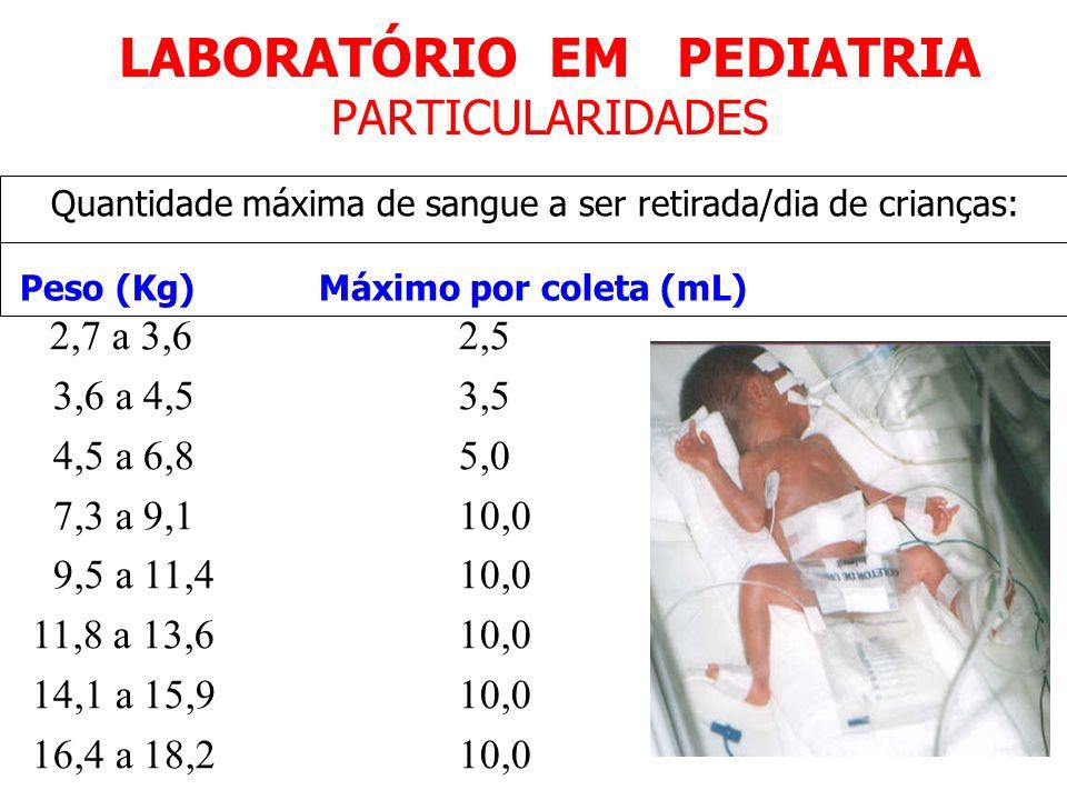 LABORATÓRIO EM PEDIATRIA PARTICULARIDADES Quantidade máxima de sangue a ser retirada/dia de crianças: Peso (Kg) Máximo por coleta (mL) 2,7 a 3,6 2,5 3