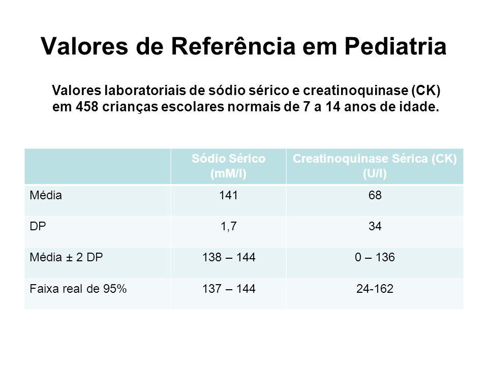 Valores de Referência em Pediatria Sódio Sérico (mM/l) Creatinoquinase Sérica (CK) (U/l) Média14168 DP1,734 Média ± 2 DP138 – 1440 – 136 Faixa real de