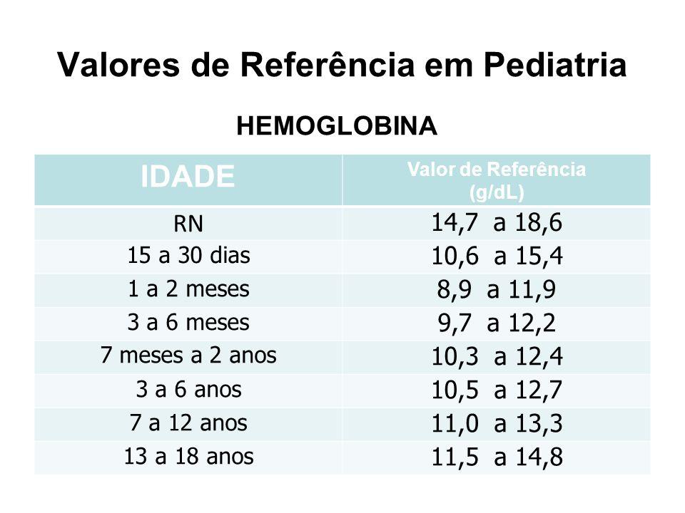 Valores de Referência em Pediatria IDADE Valor de Referência (g/dL) RN 14,7 a 18,6 15 a 30 dias 10,6 a 15,4 1 a 2 meses 8,9 a 11,9 3 a 6 meses 9,7 a 1