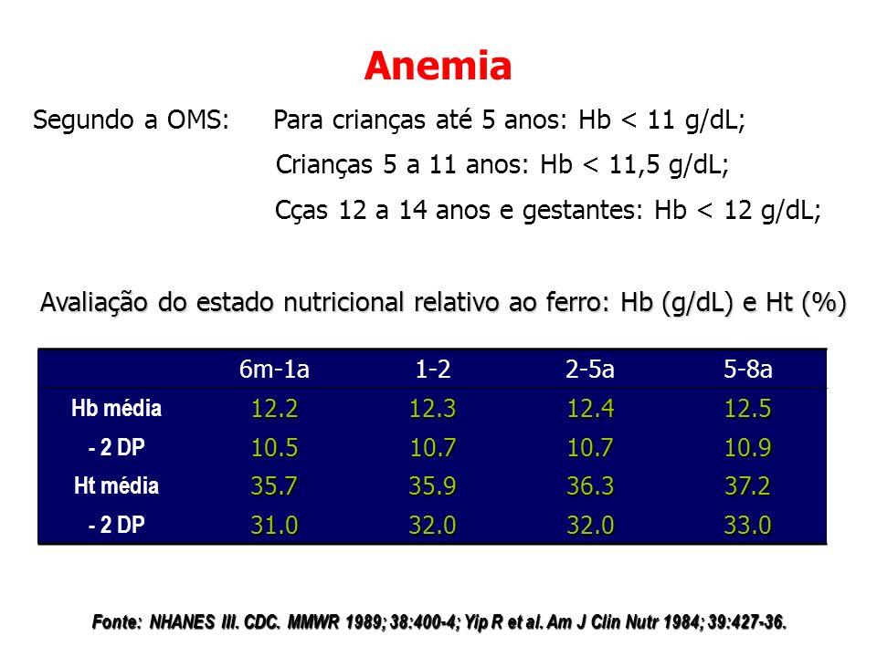 Anemia Avaliação do estado nutricional relativo ao ferro: Hb (g/dL) e Ht (%) Fonte: NHANES III. CDC. MMWR 1989; 38:400-4; Yip R et al. Am J Clin Nutr