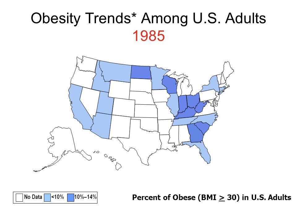 Obesity Trends* Among U.S. Adults 1985 No Data <10% 10%–14% Percent of Obese (BMI > 30) in U.S. Adults