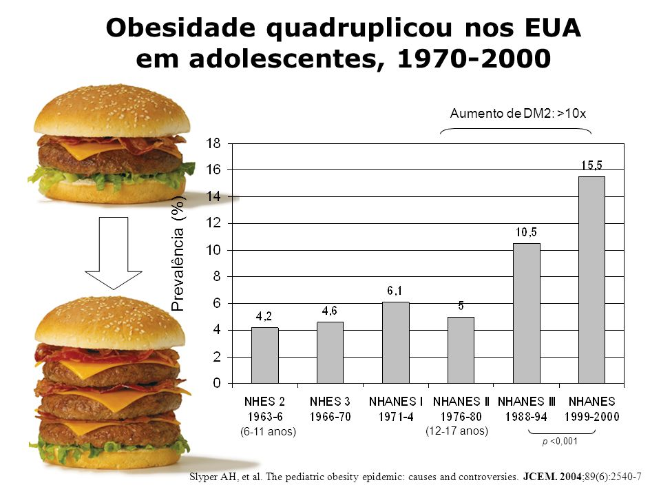 Slyper AH, et al. The pediatric obesity epidemic: causes and controversies. JCEM. 2004;89(6):2540-7 p <0,001 Obesidade quadruplicou nos EUA em adolesc